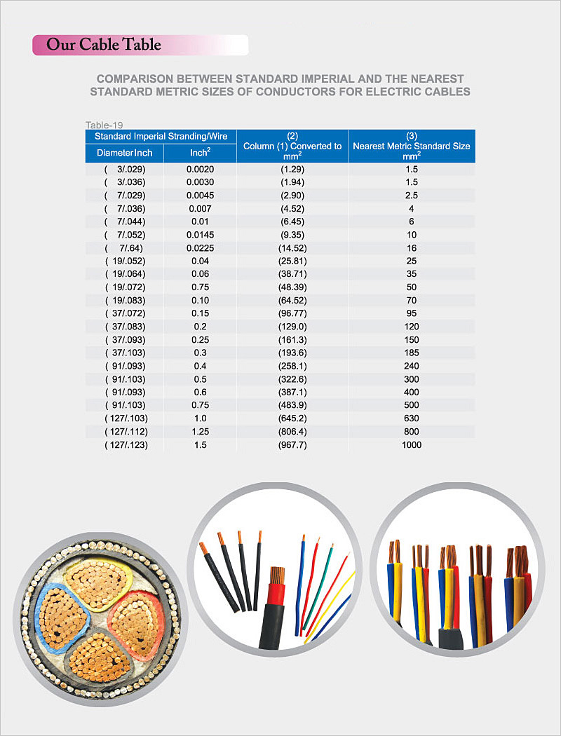 Crescent Cable Industries | Cable Table | Quality Power Cables, Low ...