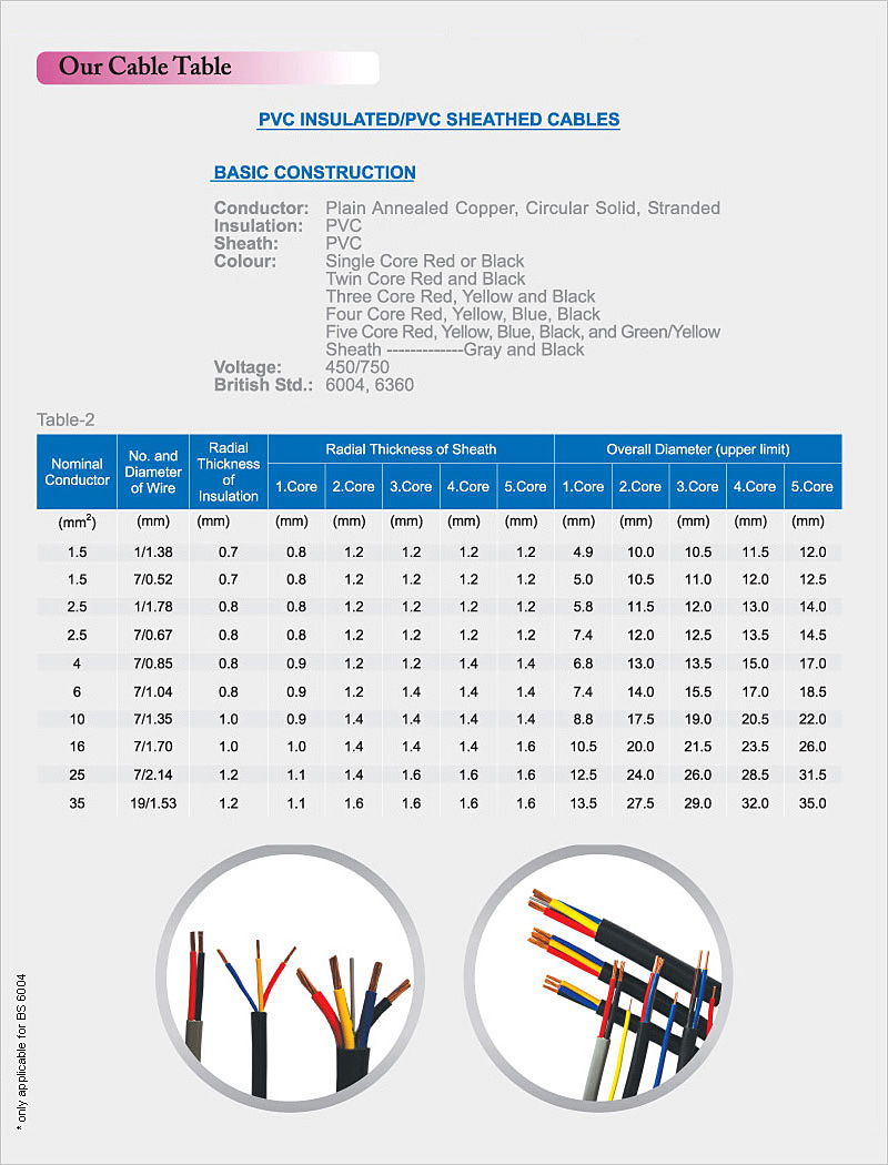 Amazing wire cable size chart gallery electrical and wiring crescent cable industries cable table quality power cables low keyboard keysfo Images